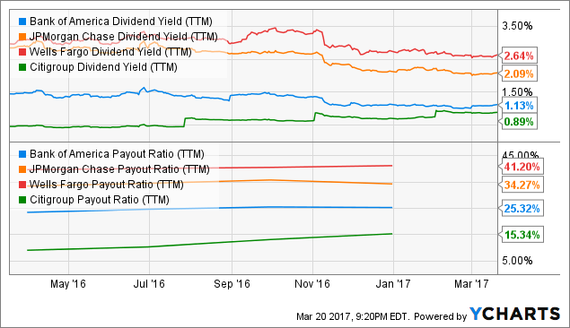 BAC Dividend Yield (<a href=