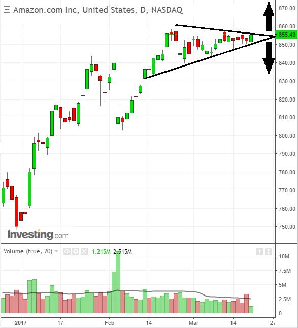 Stock chart triangle pattern signal major move on Amazon.com