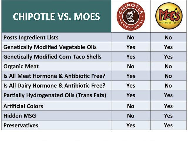 chipotle competitor analysis