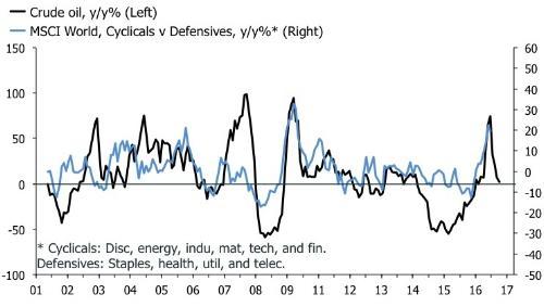 Cyclicals vs defensives.jpg