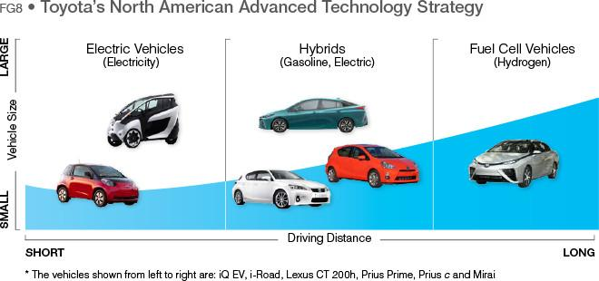 Toyota S View Of The Future And How Its Products Are Going To Contribute That Remembering Is World Largest Car Company