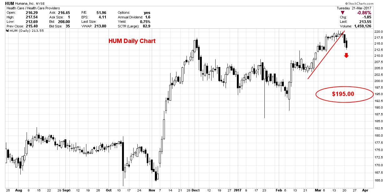 common stock price