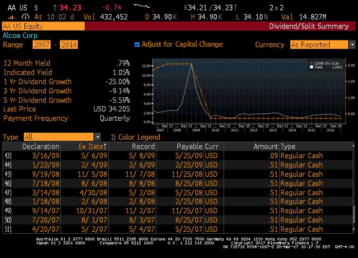 alcoa ex dividend date