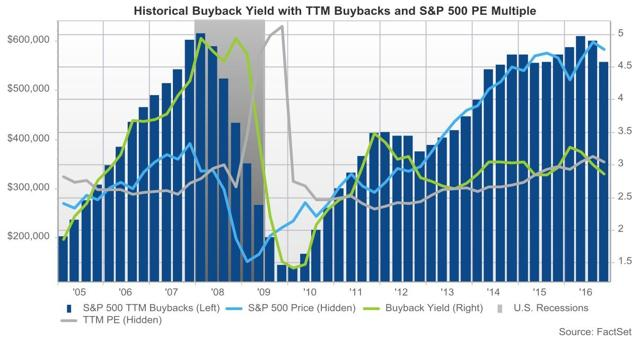 SP50 Buybacks and Valuation