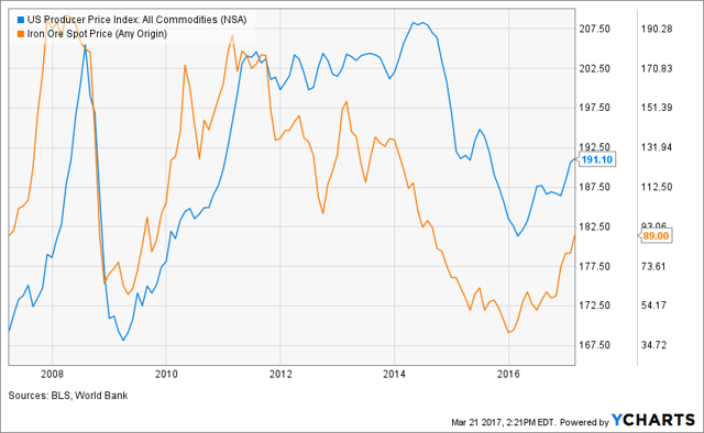 Iron Ore and Commodities PPI
