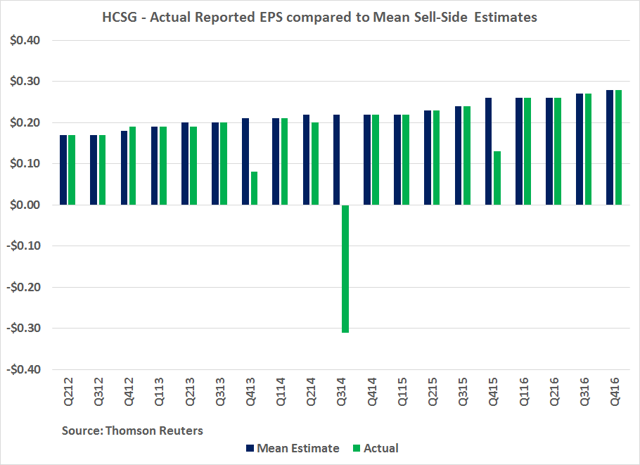 HCSG - Actual Reported EPS compared to Mean Sell-Side Estimates