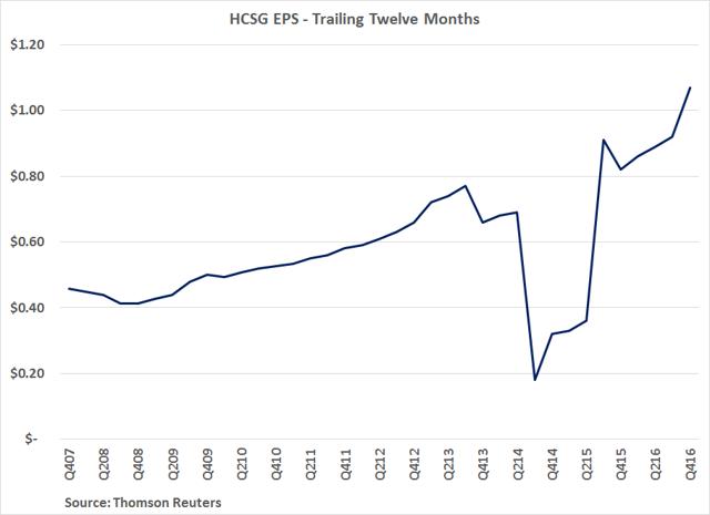 HCSG EPS - Trailing Twelve Months