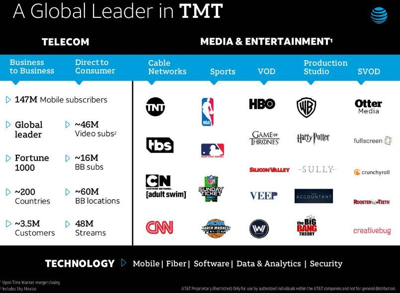 Image result for time warner subscribers global