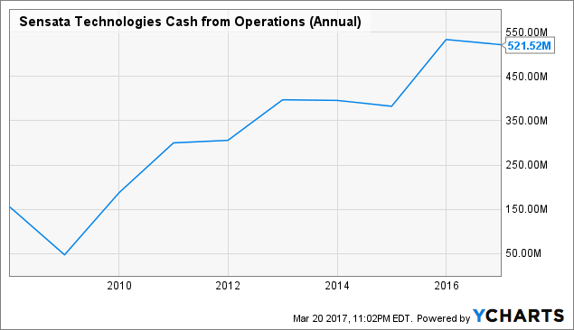 ST Cash from Operations (Annual) Chart