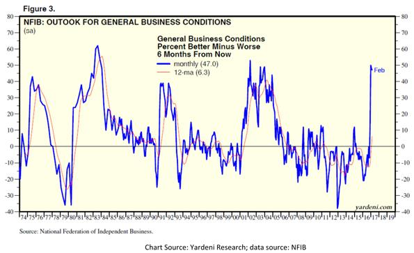 National Federation of Independent Business Outlook for General Business Conditions Chart