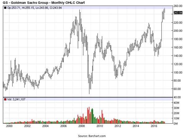 Goldman Sachs Group - Monthly OHLC Chart