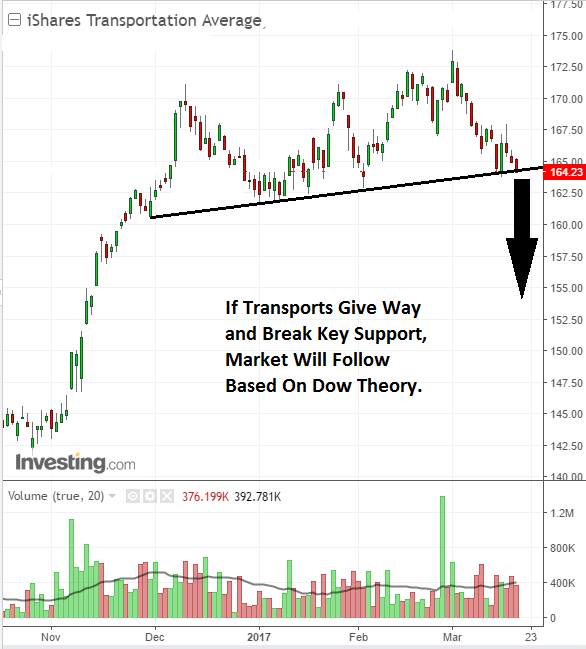 Investors see Dow Transportation Index near chart collapse