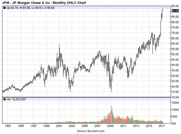 J. P. Morgan Chase and Company - Monthly OHLC Chart