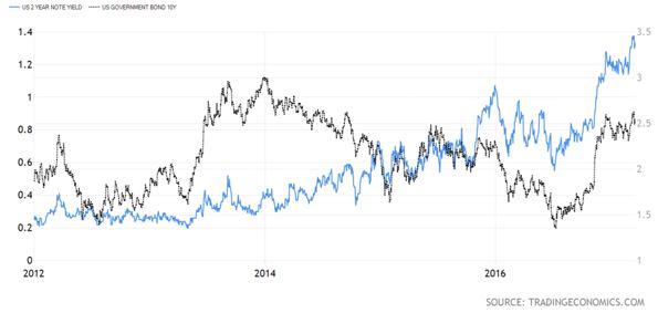 United States Two Year Treasury Note Versus Ten Year Government Bond Chart