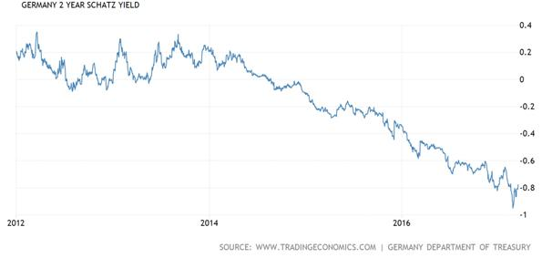 German Two Year Schatz Yield Chart
