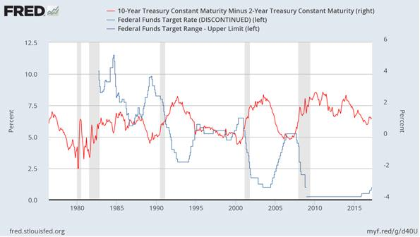 Beginning of a Fed Tightening Cycle Chart