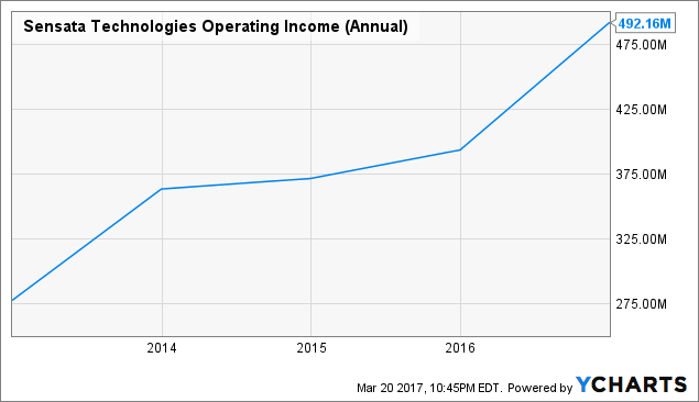 ST Operating Income (Annual) Chart