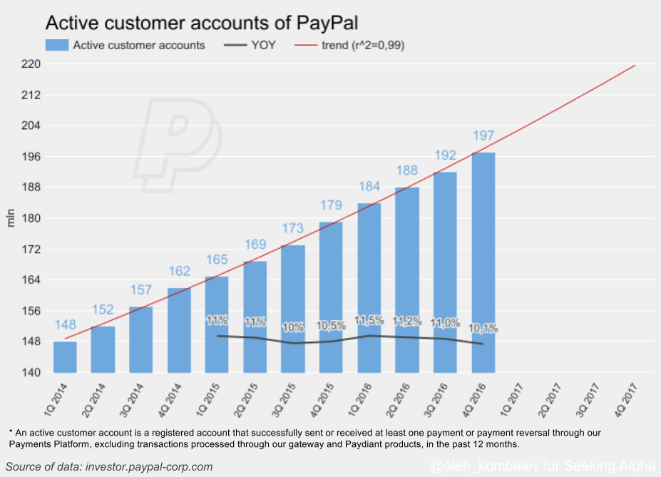 40 Graphs Convincing To Buy PayPal PayPal Holdings Inc NASDAQ Custom Paypal Stock Quote