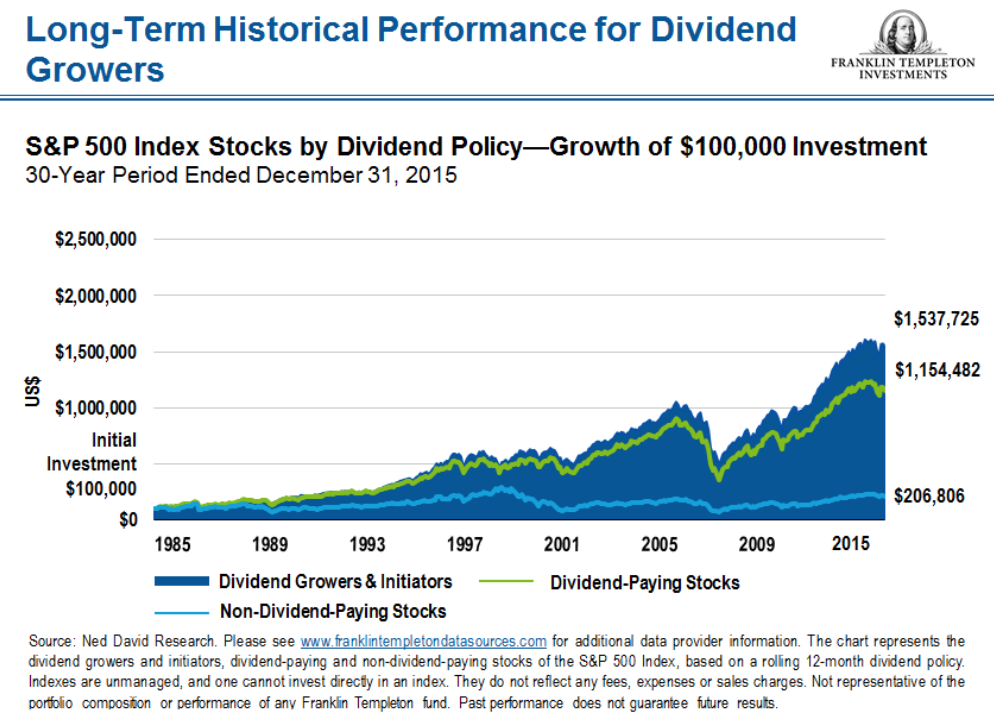 Dividend Growth Investing Myths 21-25