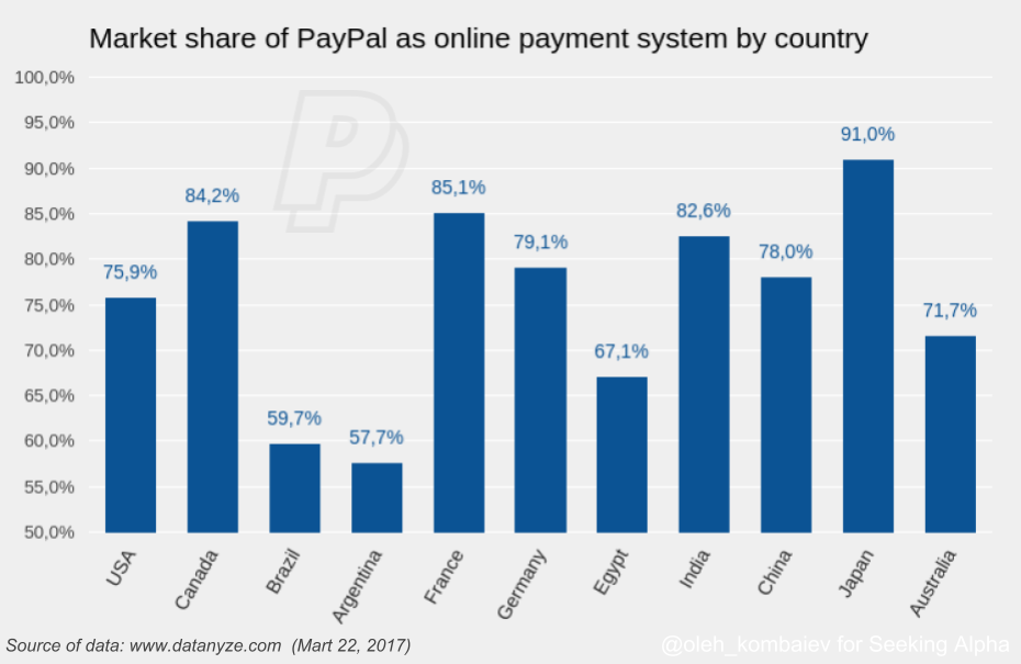 40 Graphs Convincing To Buy PayPal PayPal Holdings Inc NASDAQ Beauteous Paypal Stock Quote