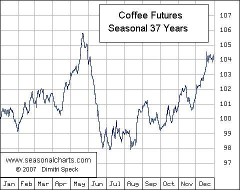 coffee seasonal equity clock