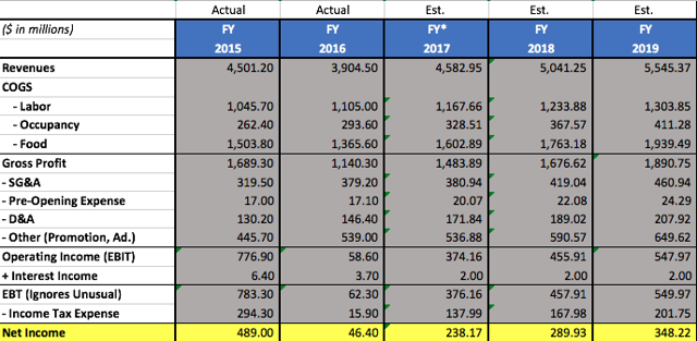 Pro Forma Income Statement. *2017 revenue numbers are based on consensus estimates.
