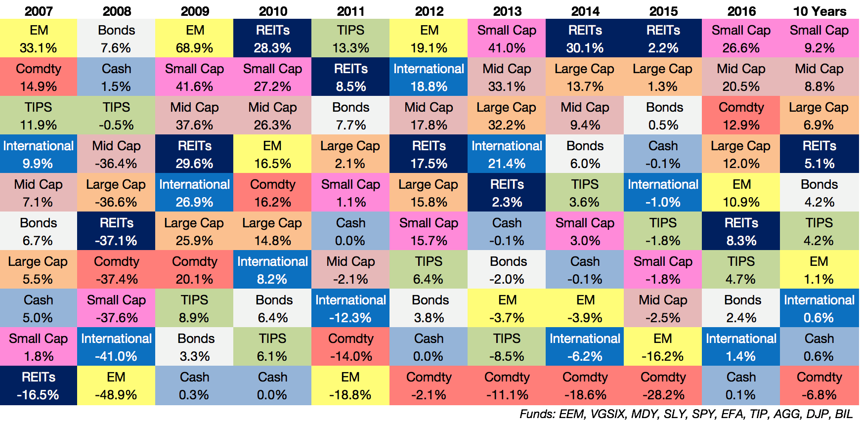 The Alternative Callan Periodic Table Of Investment Returns ... : asset allocation quilt chart - Adamdwight.com