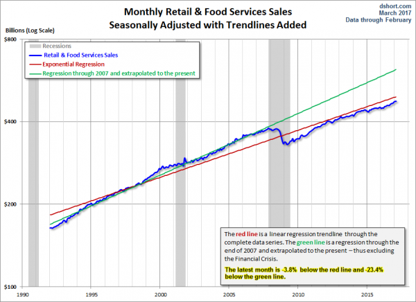 Retail and Food Service Sales with trendlines