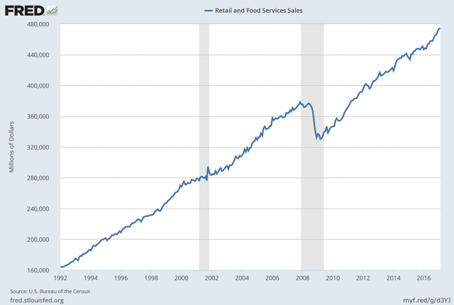 Retail and Food Service Sales