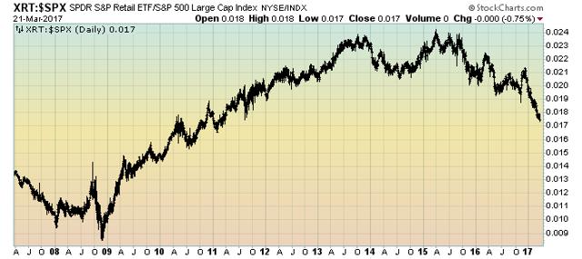XRT:S&P500 ratio