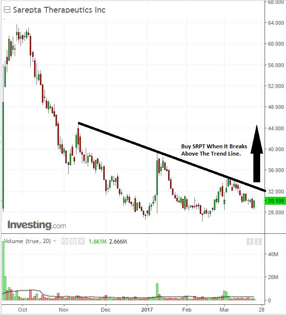 Stock chart trade analysis on shares of Sarepta Therapeutics