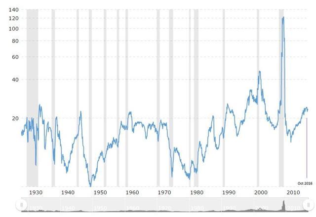 S&P 500 lagging P/E ratio