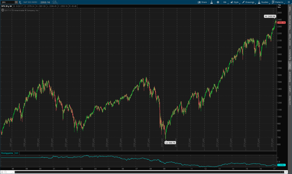 S&P 500 20 year weekly chart w/ risk indicator II, created using ThinkorSwim.