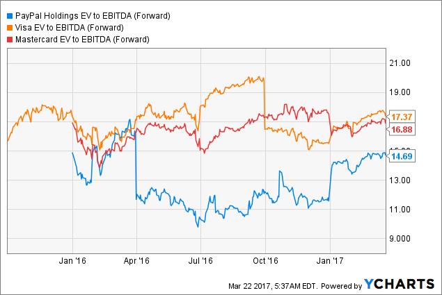 PYPL EV to EBITDA (Forward) Chart
