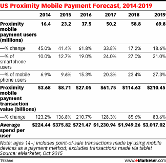US Proximity Mobile Payment Forecast, 2014-2019