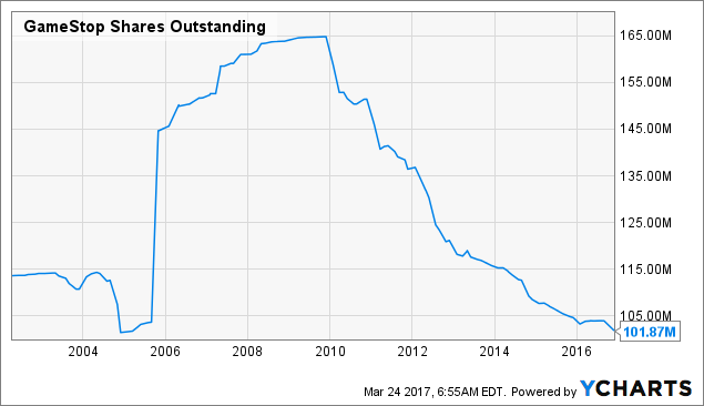GME Shares Outstanding Chart