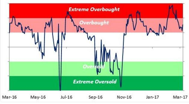 Overbought -Oversold 3-17-17.jpg