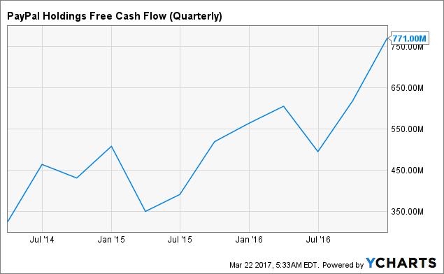 PYPL Free Cash Flow (Quarterly) Chart