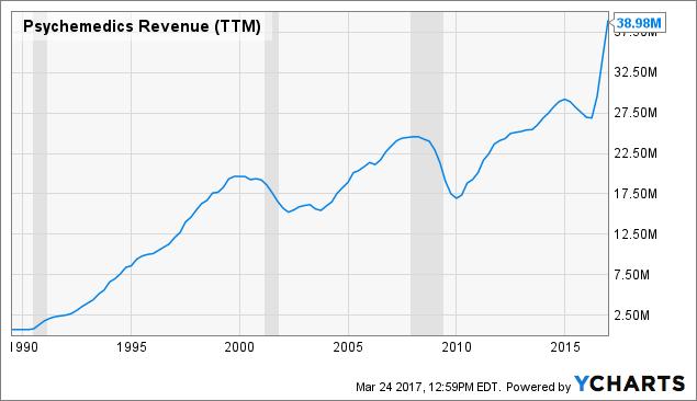 PMD Revenue (<a href=