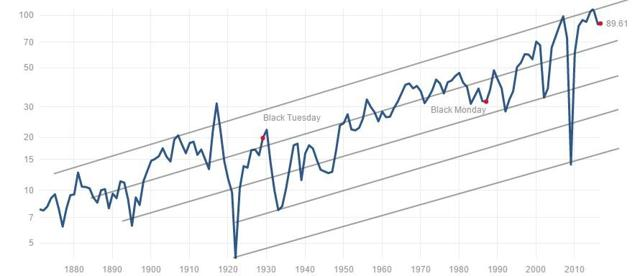 SP500 earnings inflation adjusted