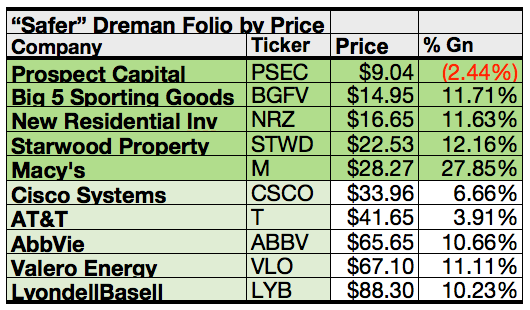 Pro Portfolio Proof I Safer Contrarian Picks From David Dreman
