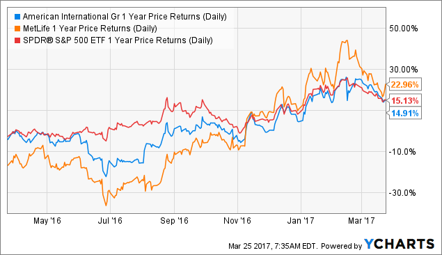 AIG 1 Year Price Returns (Daily) Chart