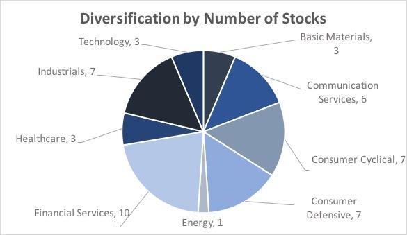 Learn From Warren Buffett's Diversification
