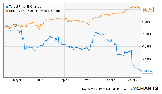 Target Covered Calls 3 Better Options For High Income Seeking Alpha