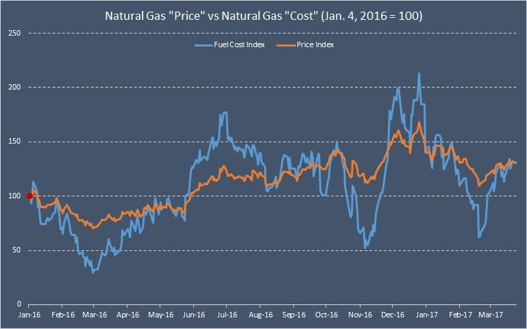 Average Natural Gas Usage Per Year