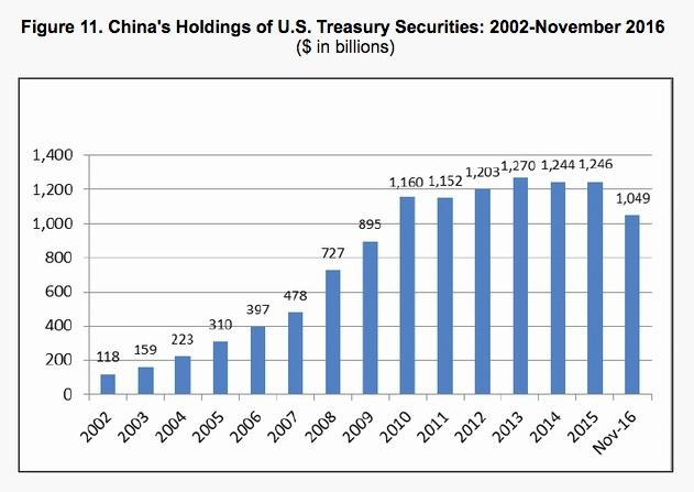 Chinese Holdings of U.S. Treasury Securities