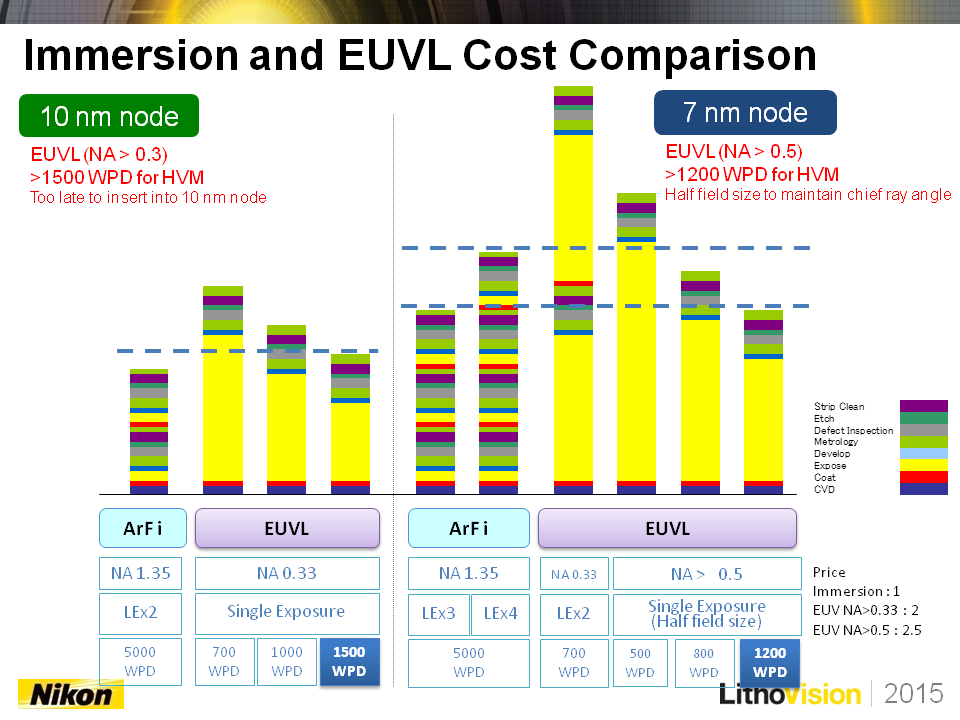 The Switch To ASML's EUV Lithography Will Impact The Entire