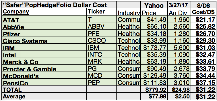 Pro Portfolio Proof VI: 20 Top Pop Hedge Fund 'Go To' Folio