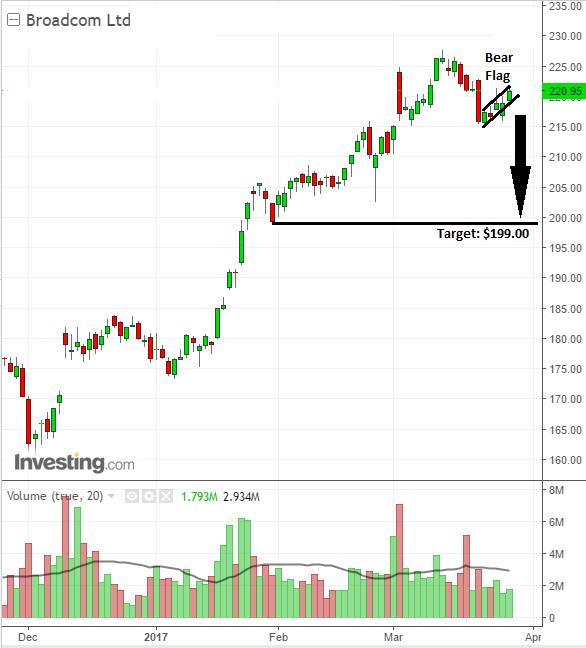 Semiconductor stock Broadcom Ltd has strong bearish pattern