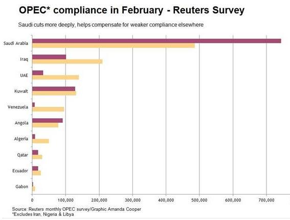 OPEC Compliance February 2017